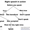 Right Speech As The Middle Path Between Free Speech And Censorship
