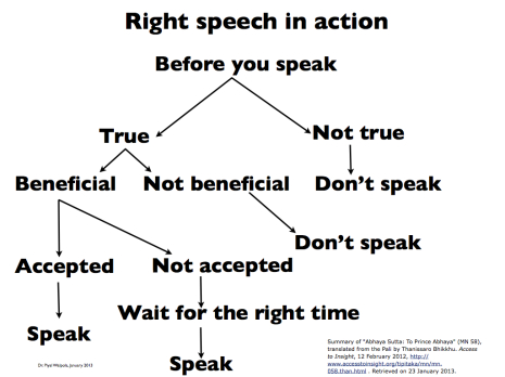 Right speech in Actio